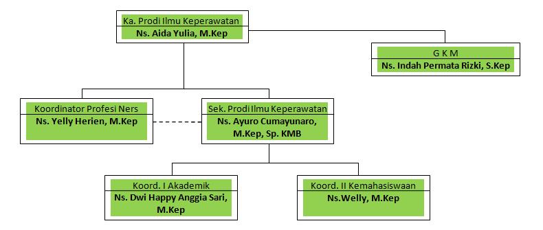 STRUKTUR-ORGANISASI-STIKES-RANAH-MINANG